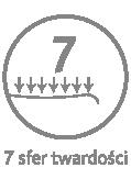 Materac o 7 zróżnicowanych strefach twardości