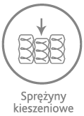 Sprężyny kieszeniowe - dzięki elastyczności punktowej gwarantują optymalne dopasowanie materaca do kształtu ciała