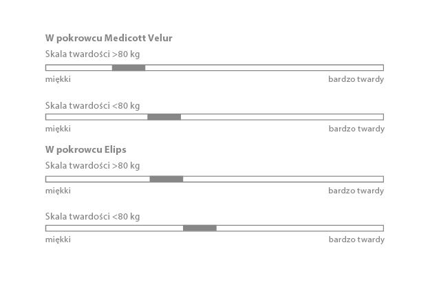 Twardość - komfort materaca Hilding Rumba