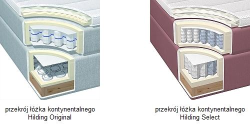 Dlaczego Wybrać łóżko Kontynentalne Hilding Materace I