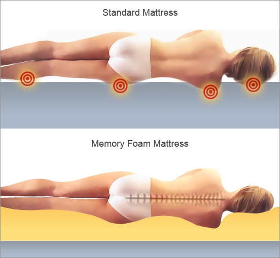 odpowiednie podparcie materaca dla kręgosłupa