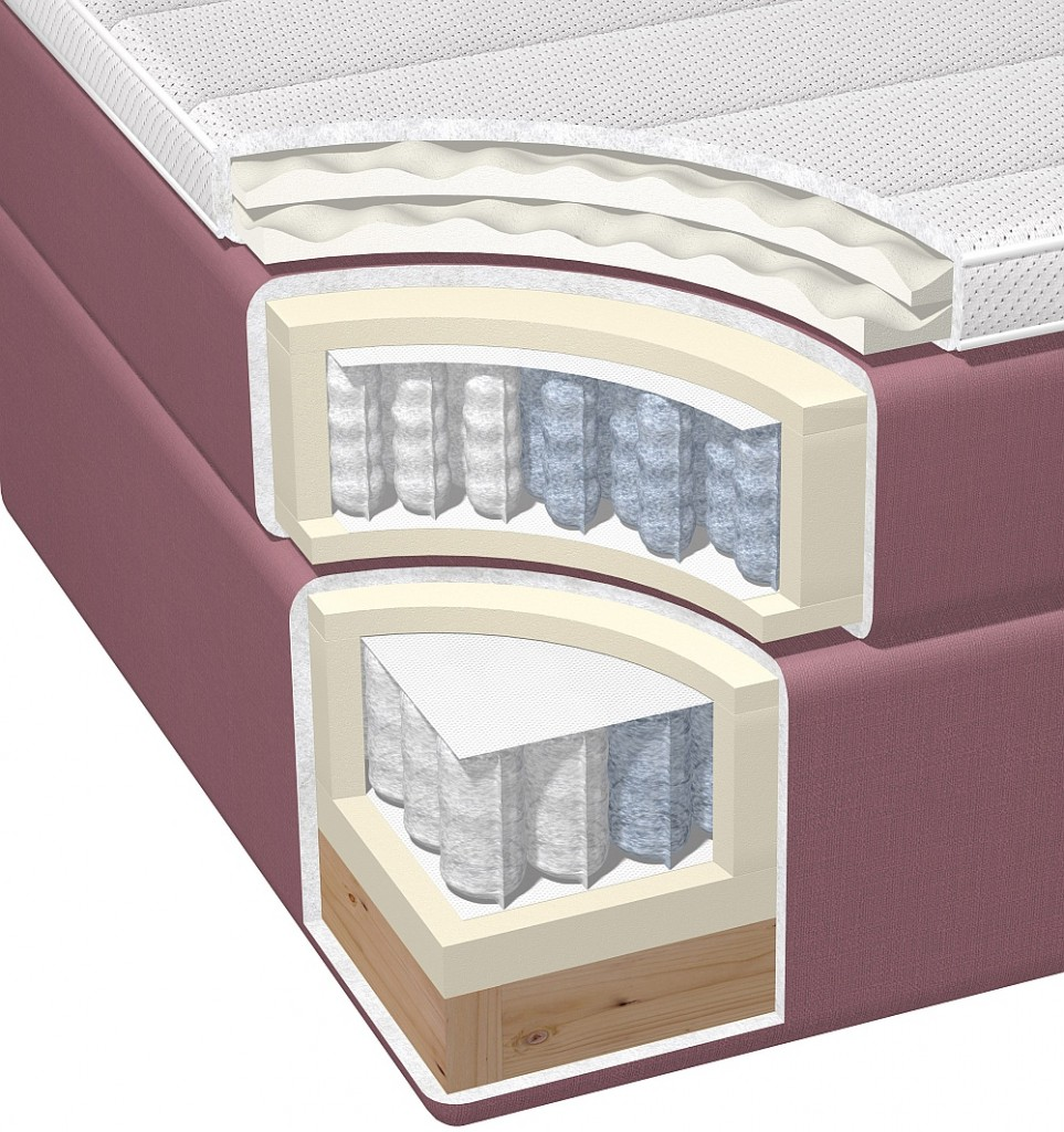 budowa łóżka kontynentalnego